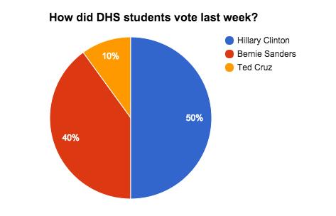 2/29/16-3/4/16 Weekly Presidential Campaign Update