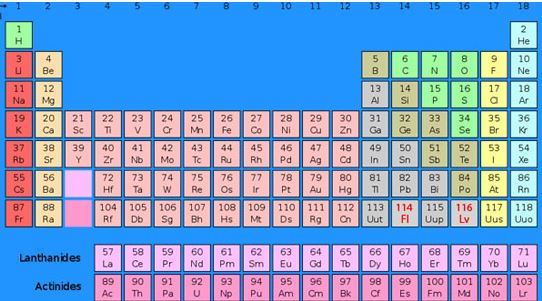 New elements emerge seventh row of periodic table is complete the image from scitechdaily urtaz Image collections